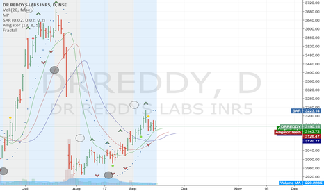 DRREDDY: DRREDDY in BUY mode