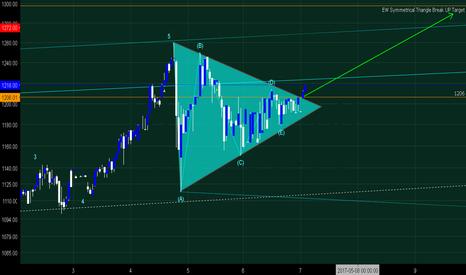 BTCGBP: BTC Elliott Wave Symmetrical Triangle