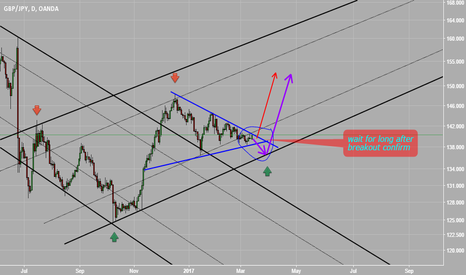 GBPJPY: long after breakout confirm