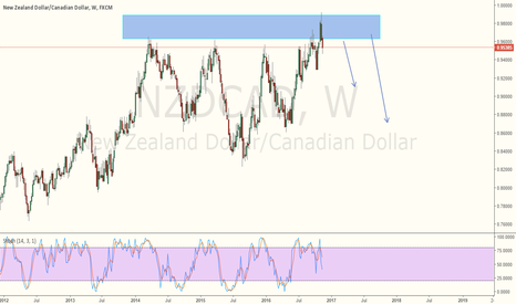NZDCAD: NZDCAD - All time high