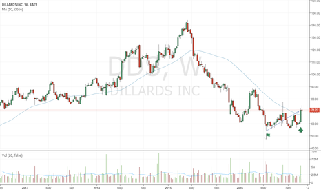 DDS: Trend reversal started
