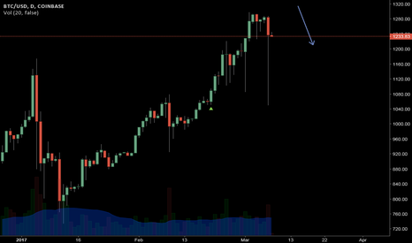 BTCUSD: the wick is longer than every uptrending bar...