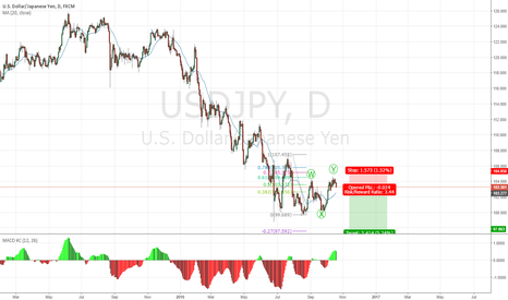 USDJPY: one more down after correction