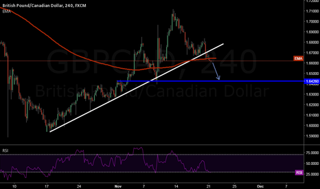 GBPCAD: GBPCAD Trending Down?