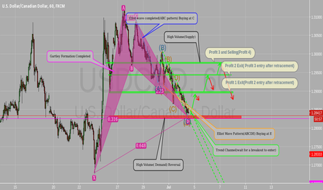 USDCAD: Supply and Demand, Elliot Wave and Gartley Patterns