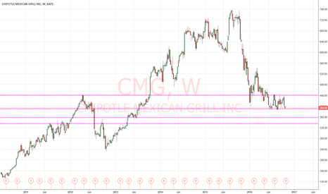 CMG: CMG AT SUPPORT