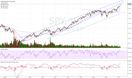 SPY: Looks like it is going to the 240 level