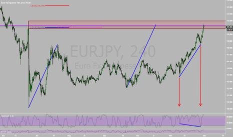 EURJPY: Breakdown of EurJpy