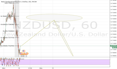 NZDUSD: NZDUSD Drop some off this short and wait for 73 sell.