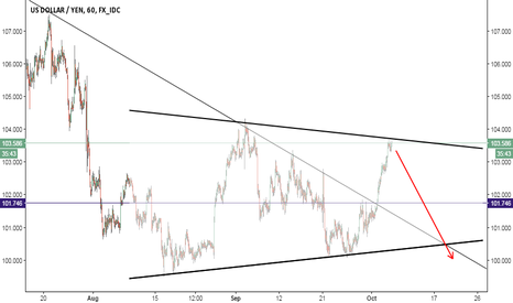 USDJPY: USDJPY Begins to reverse back lower to break 100