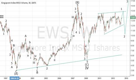 EWS: Singapore is entering a new era