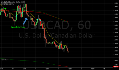USDCAD: One Hour Tunnel working great