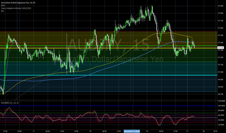AUDJPY: Shorting the AUS/JPY @ 97.32 on risk-off move.