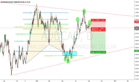 AUDCAD: Potential selling Opportunity