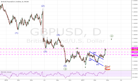 GBPUSD: Pull back should be bought