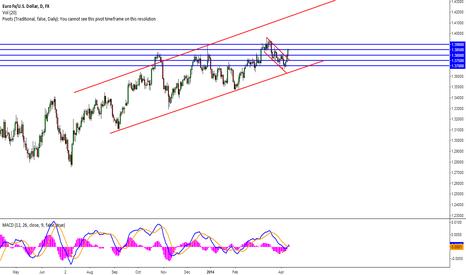 EURUSD: EUR smashes 1.38 - 1.39 next??......