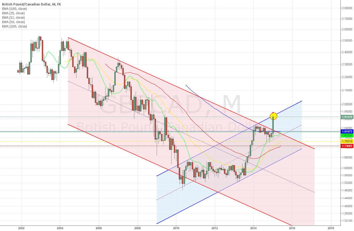 GBPCAD Monthly~ with different channels