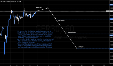 GER30: DAX Today