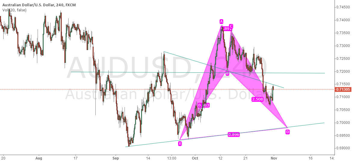 AUDUSD BAT PATTERN