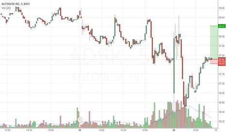 ADSK: Long $ADSK