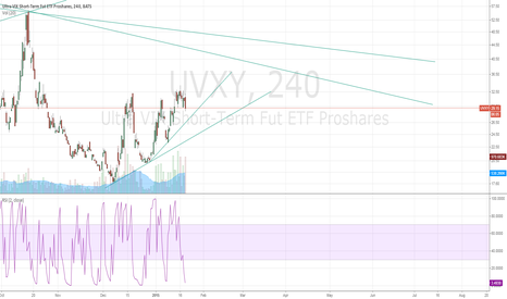 UVXY: gearing up for breakout
