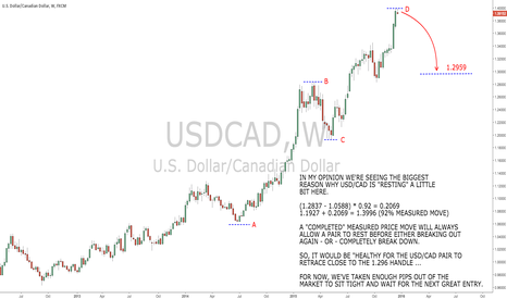 USDCAD: USD/CAD ready for a nap?