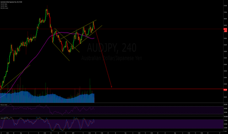 AUDJPY: AUDJPY - Rising wedge (short)