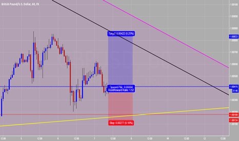 GBPUSD: GBP/USD prior Rate desision