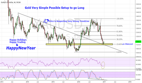 XAUUSD: Gold(XAU/USD) is rising well
