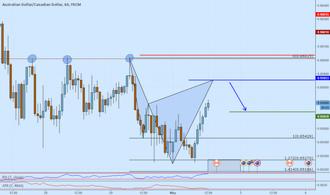 AUDCAD: AUDCAD short opportunity at support turned resistance on a Cyphe