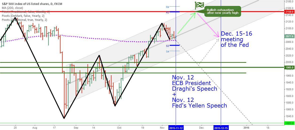 S&P 500 new yearly high then pullback until December Fed meeting