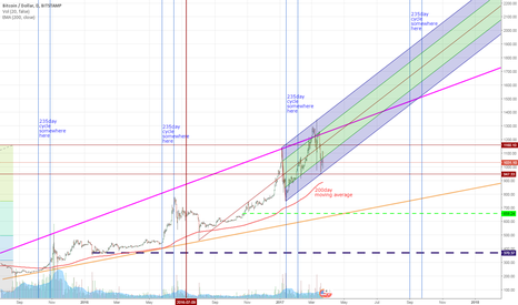 BTCUSD: 235day cycle and current channel