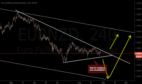 EURNZD: Move up coming soon