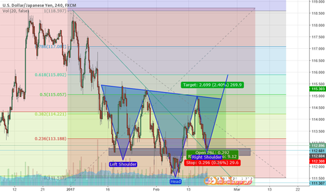 USDJPY: USDJYP GREAT BULLISH SWING OPPORTUNITY