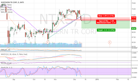 NTRS: NTRS Bearish Shot