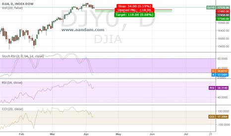 DJY0: DJIA SHORT