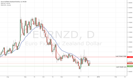 EURNZD: EUR/NZD to retest lows of 1.6020