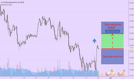 USDJPY: Покупка USD/JPY