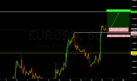 EURUSD: eur/usd (((forecast))) one way up no way out