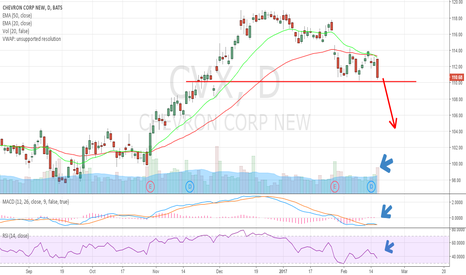 CVX: Support must hold otherwise, $104 is next quickly