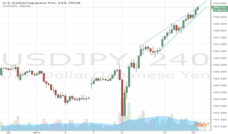USDJPY: here you go