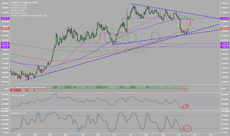 XAUUSD: long to 100 dma