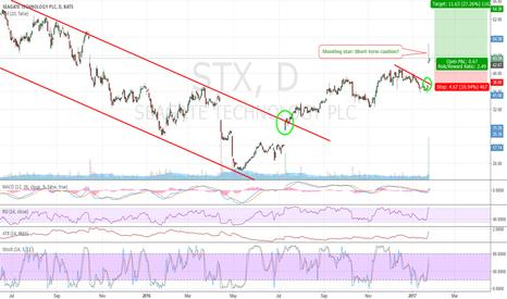 STX: STX: A beautiful breakout to be bought