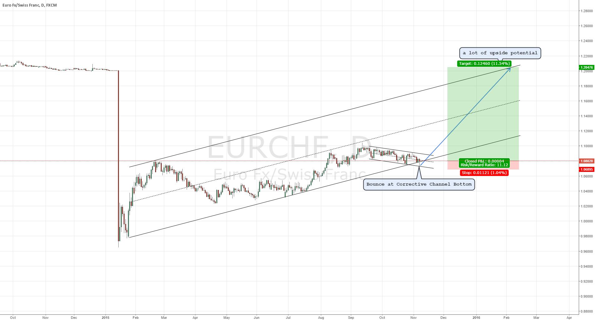 EURCHF also a long for medium term