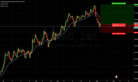 AUDCAD: Long AUDCAD - 4-hr chart