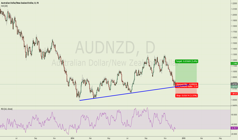 AUDNZD: Long AUDNZD at trendline support