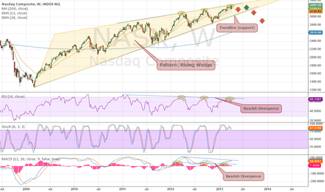 NASX: Weekly Bearish Divergence
