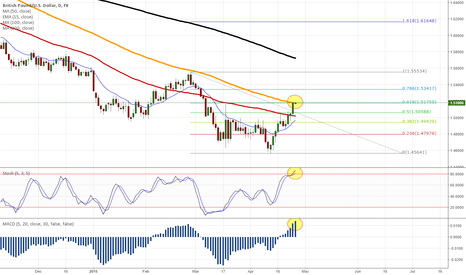 GBPUSD: GBPUSD - EVERYTHING IS LINED UP FOR A REVERSAL! - SHORT