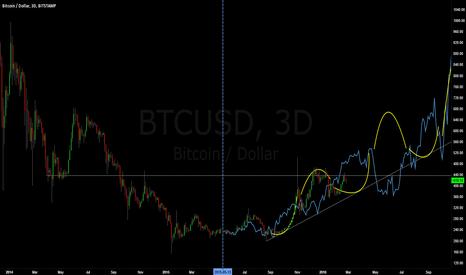 BTCUSD: Bitcoin/USD Market Symmetry Forecast