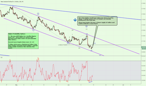 NZDUSD: Most Retail Traders are Positioned for a Kiwi Bounce